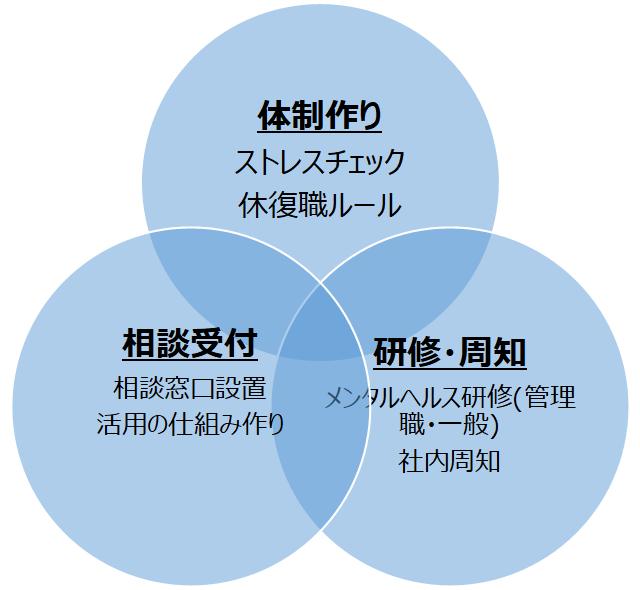 大阪のカスタマイズ企業研修は㈱スマイル・アンド・エール